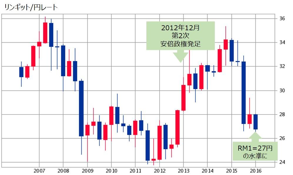 RM-Chart
