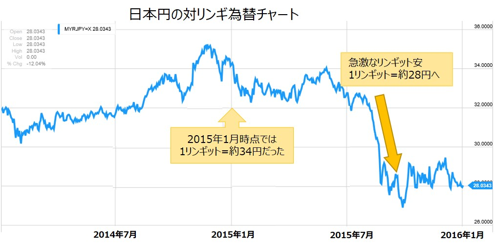RM_chart20151